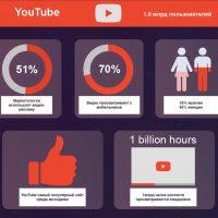 Статистика Ютуб каналов